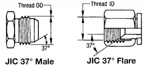 Thread Size Chart for AN Fittings